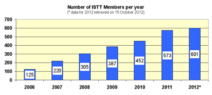 ISTT reaches 600 members !!!